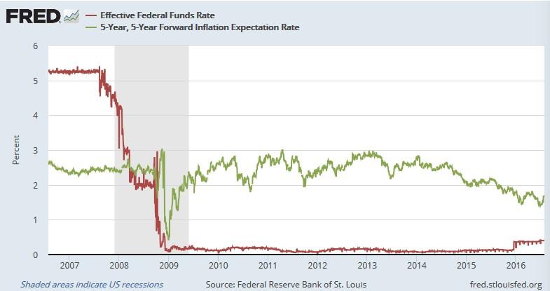 FF金利と5年後5年ものブレークイーブン・インフレ率