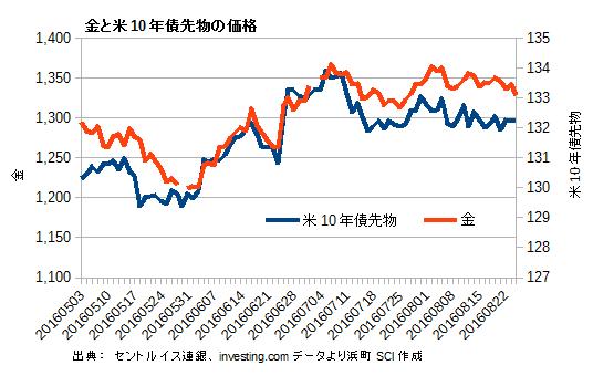 金と米10年債先物の価格