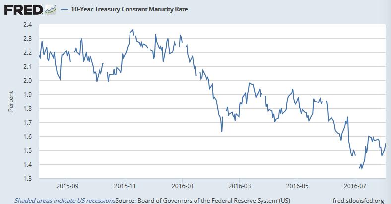 過去1年の米10年債利回り