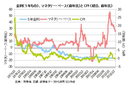 金利(5年もの)、マネタリー・ベース(前年比)とCPI(総合、前年比)