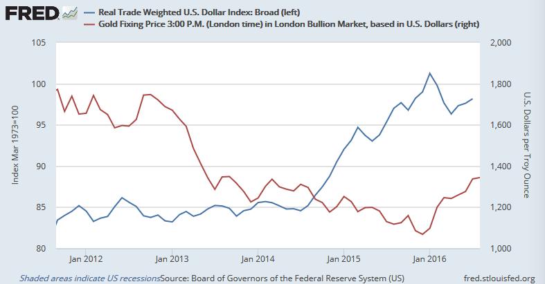 米ドルの実質実効為替レートと金価格