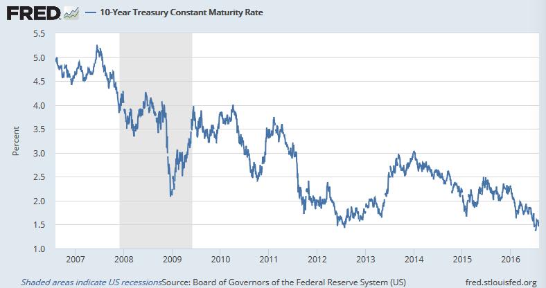 過去10年の米10年債利回り