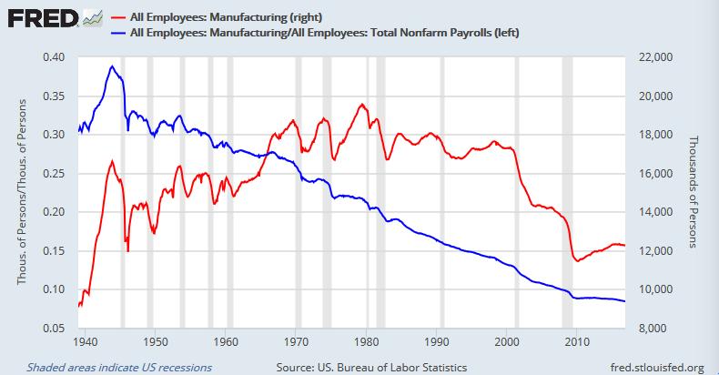 米製造業労働者数とシェア