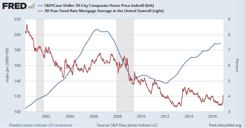 S&Pケースシラー住宅価格指数(20都市)と米住宅ローン金利