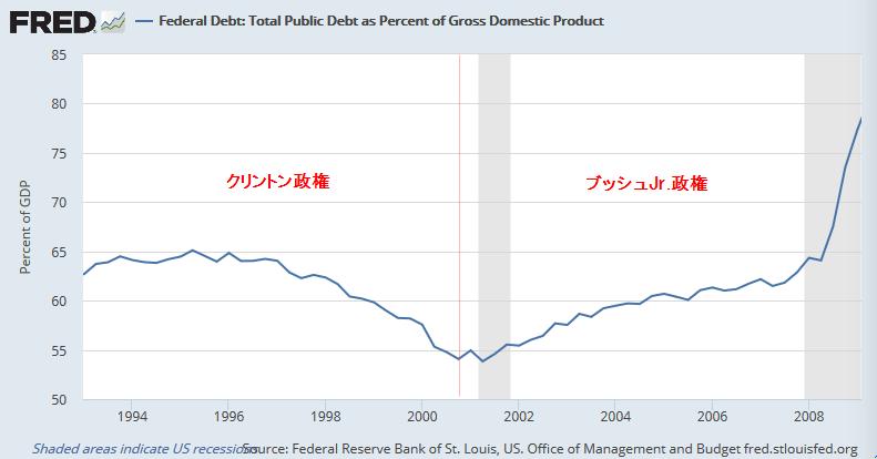 米連邦政府の債務対GDP比率