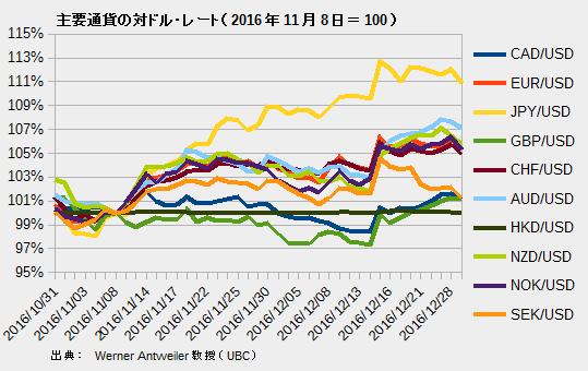 主要通貨の対ドル・レート(2016年11月8日=100)