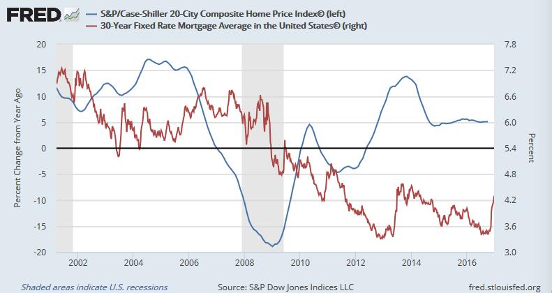 S&Pケース・シラー住宅価格指数と住宅ローン金利(固定30年)