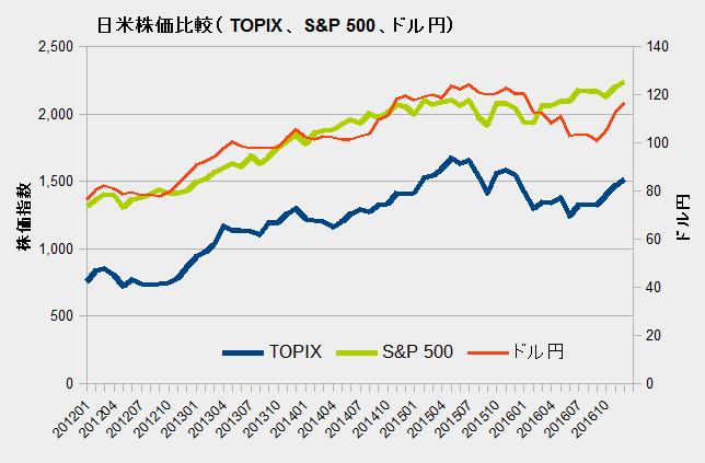 日米株価比較(TOPIX、S&P 500、ドル円)