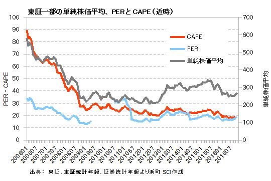 東証一部の単純株価平均、PERとCAPE(近時)