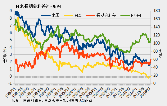 日米長期金利差とドル円