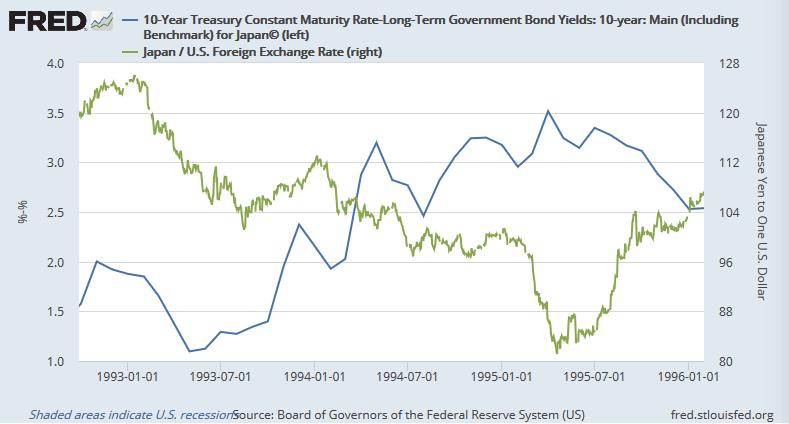 クリントン政権発足後の日米長期金利差とドル円