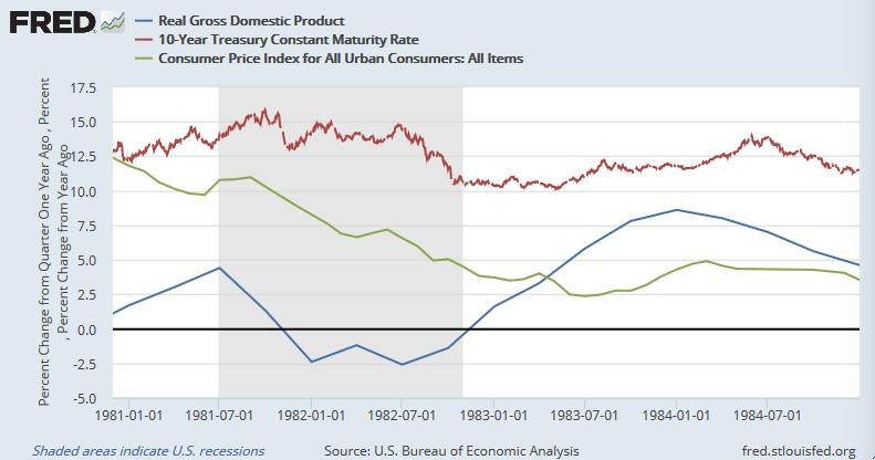 米GDP(前年同期比、青)、長期金利(赤)、CPI(都市部、緑)