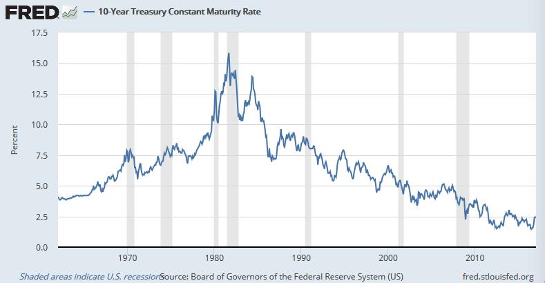 米長期金利の長期的推移