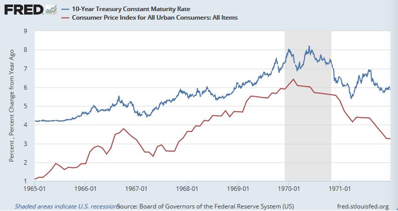 米10年債利回りと米CPI