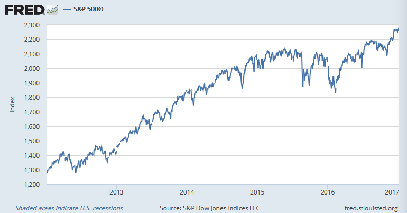 S&P 500も2,300に迫る