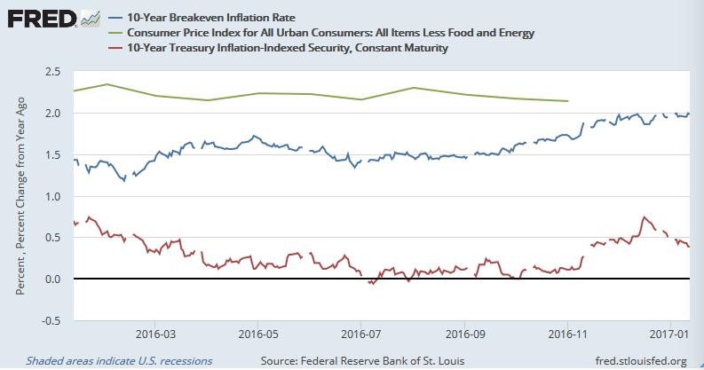 米10年実質金利、コアコアCPI、10年BEI