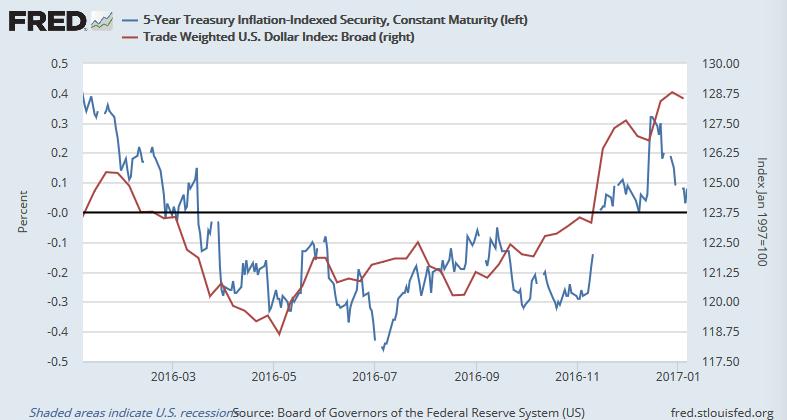 5年もの米物価連動国債利回りとドルの実効為替レート