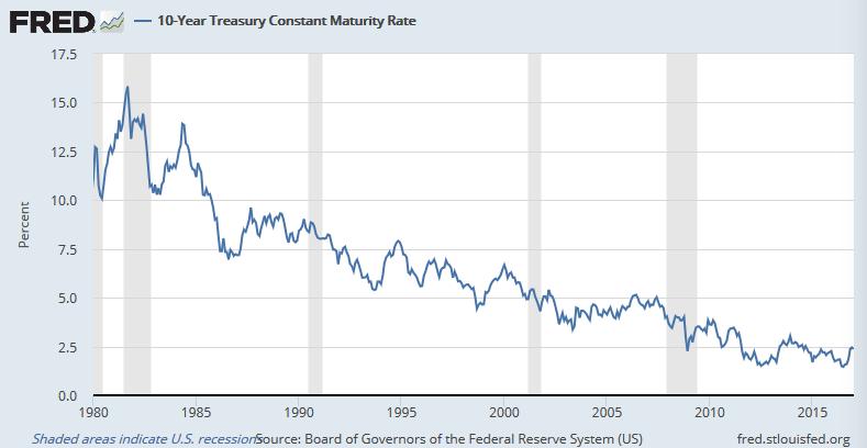 米長期金利のスーパーサイクル