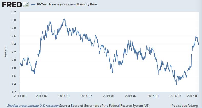最近4年間の米長期金利