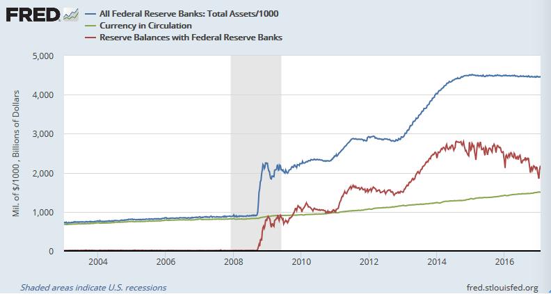 FRBのバランスシート(青)と貨幣流通量(緑)、準備預金残高(赤)