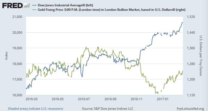 ダウ平均株価(青)と金価格(ドル建て、緑)