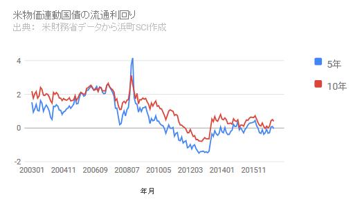 米物価連動債の流通利回り
