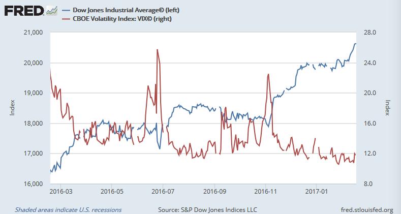 ダウ平均株価(青)とシカゴ恐怖指数(赤)