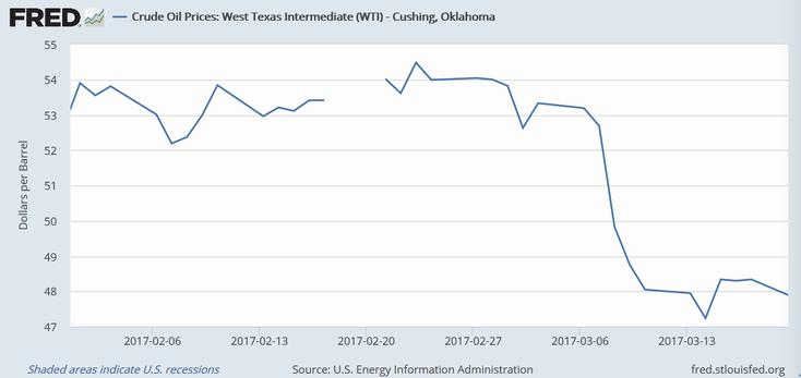 原油価格(WTI)