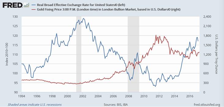 米実質実効為替レート(青)と金価格(赤)