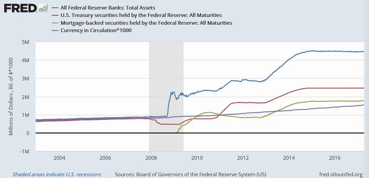 FRBの総資産(青)、保有国債(赤)、保有MBS(緑)、流通通貨量(紫)
