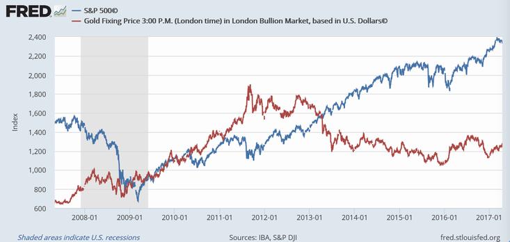 S&P 500指数(青)と金価格(赤)