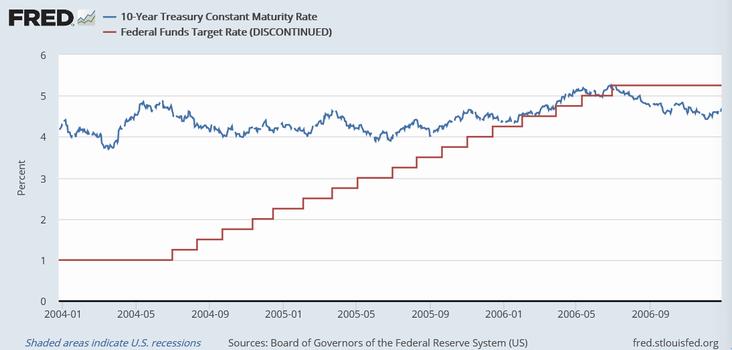 米10年債利回り(青)とFF金利(赤)