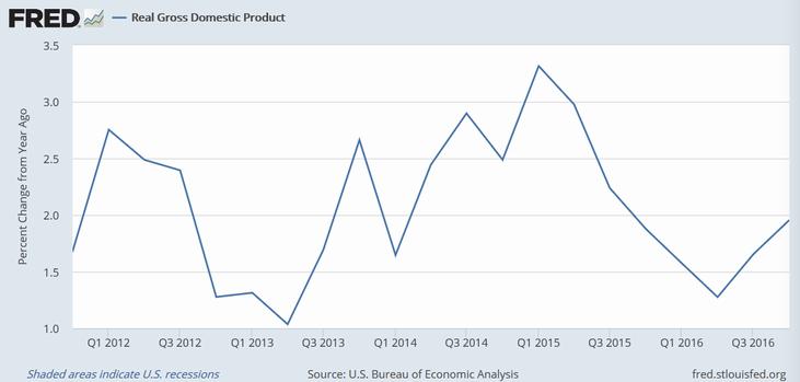 米実質GDP