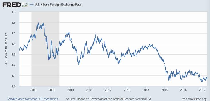 ユーロ/ドル・レート