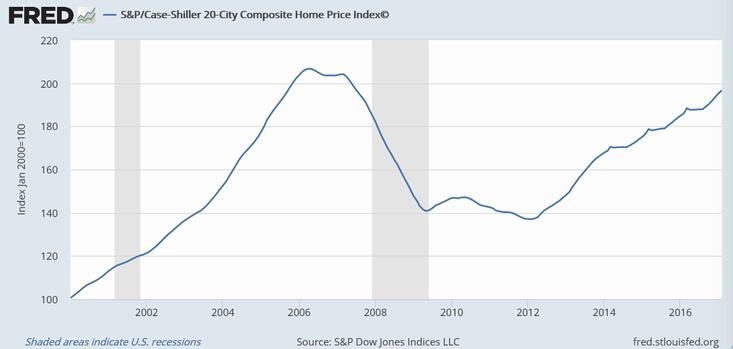 ケース・シラー住宅価格指数(20都市)