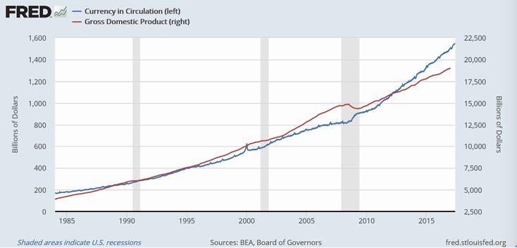ドルの流通量(青、左)と米名目GDP(赤、右)
