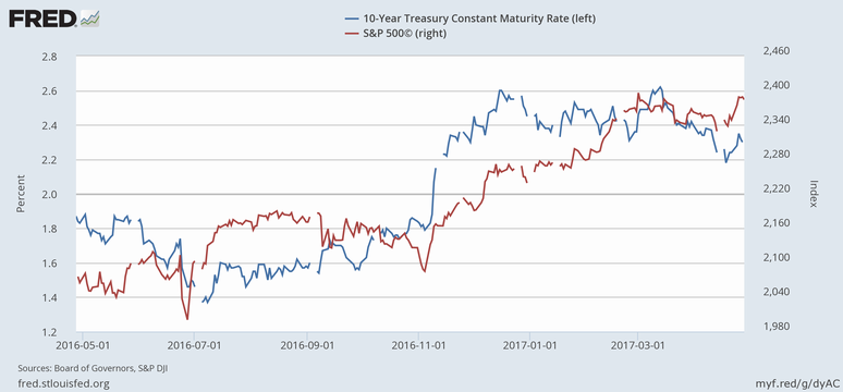 米10年債利回り(青)とS&P 500指数(赤)