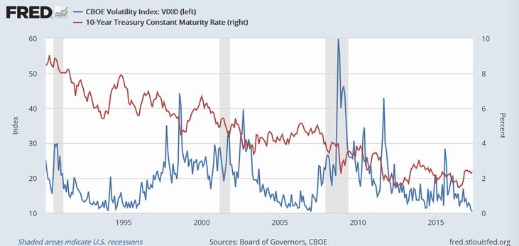 シカゴVIX指数(青)と米長期金利(赤)