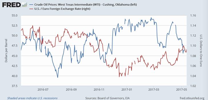 WTI原油相場(青)とユーロ/ドル(赤)
