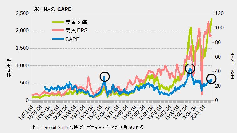米国株のCAPE