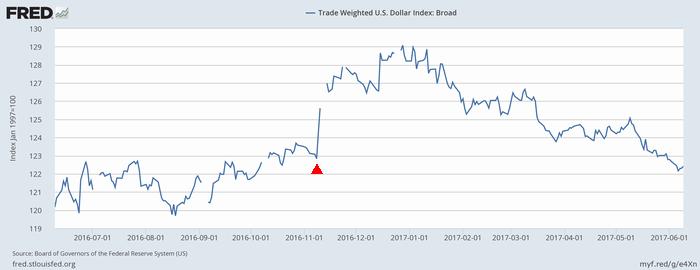 米ドルの実効為替レート(ブロード・ベース)