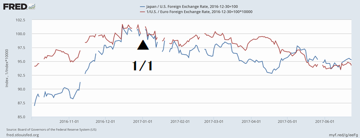 ドル/ユーロ(赤)とドル/円(青)相場(昨年末=100)