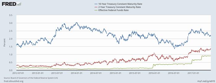 米債利回り(青:10年、赤:2年)と実効FF金利(緑)