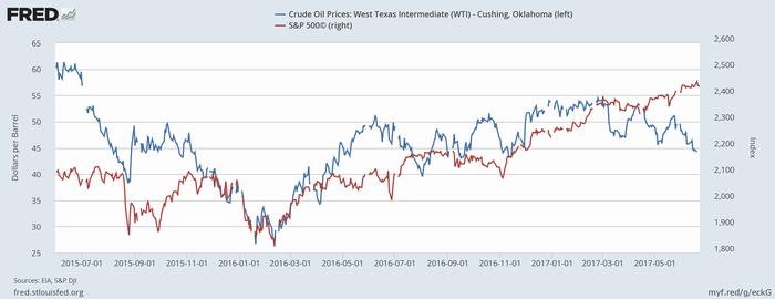WTI原油価格(青、左)とS&P 500指数(赤、右)
