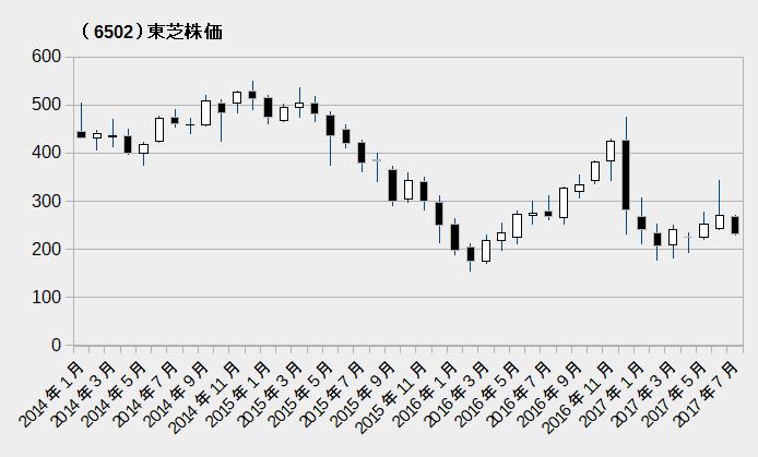 (6502)東芝株価