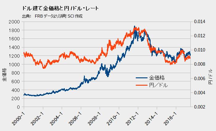 ドル建て金価格と円/ドル・レート