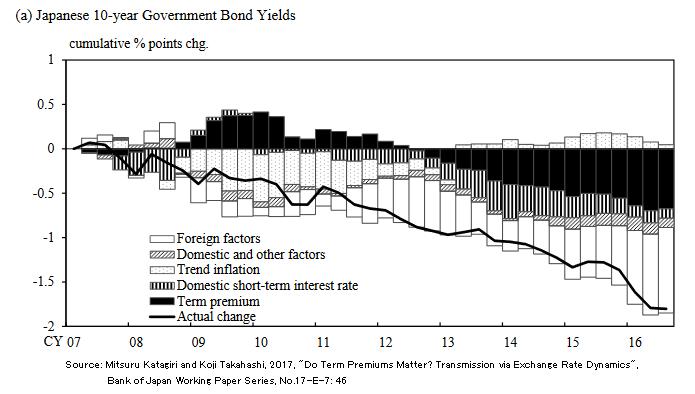 10年債利回り変動の累積要因分析