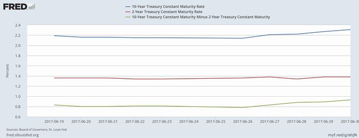 米10年債(青)・2年債(赤)利回りと2年-10年スプレッド(緑)