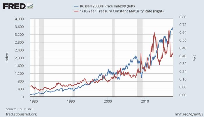 米国株(Russell 2000、青、左)と米10年債利回りの逆数(赤、右)