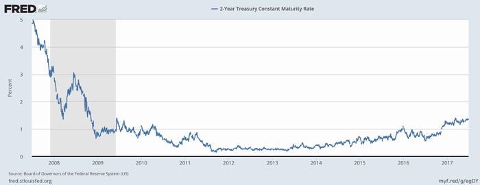 米2年債利回り
